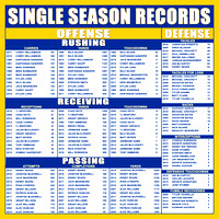 4x4-LR_Single-Season-Records