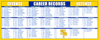 WR_Career-Records